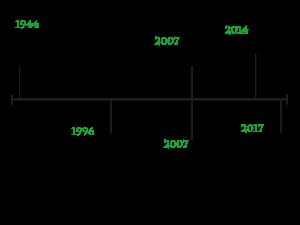 BTI Timeline